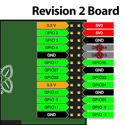 http://zaverio.com/~asbesto/gaming_gpio-rev2-new.png